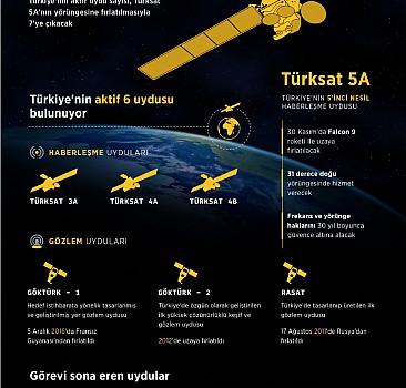 GRAFİKLİ- Türkiye'nin uzay yolculuğu